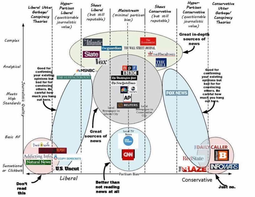 The Venn Diagram Of News Puffin Politics